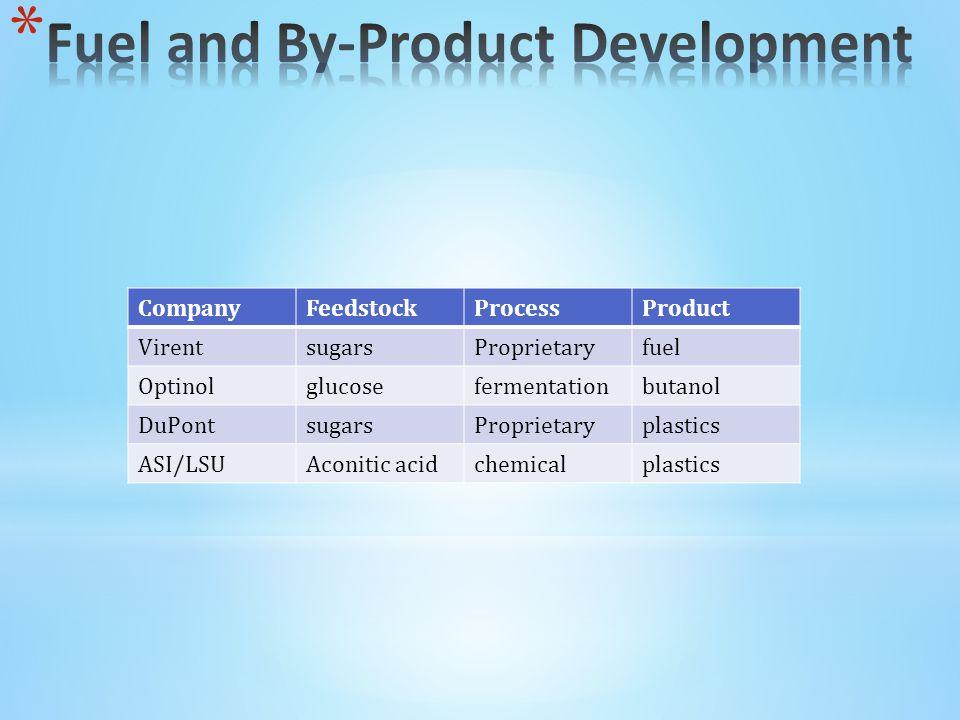 CompanyFeedstockProcessProduct VirentsugarsProprietaryfuel Optinolglucosefermentationbutanol DuPontsugarsProprietaryplastics ASI/LSUAconitic acidchemicalplastics