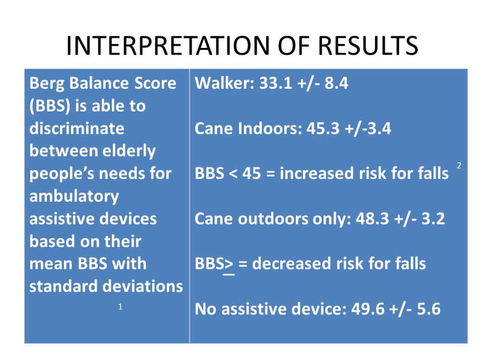 INTERPRETATION OF RESULTS Berg Balance Score (BBS) is able to discriminate between elderly people's needs for ambulatory assistive devices based on their mean BBS with standard deviations Walker: 33.1 +/- 8.4 Cane Indoors: 45.3 +/-3.4 BBS < 45 = increased risk for falls Cane outdoors only: 48.3 +/- 3.2 BBS> = decreased risk for falls No assistive device: 49.6 +/- 5.6 _ 1 2