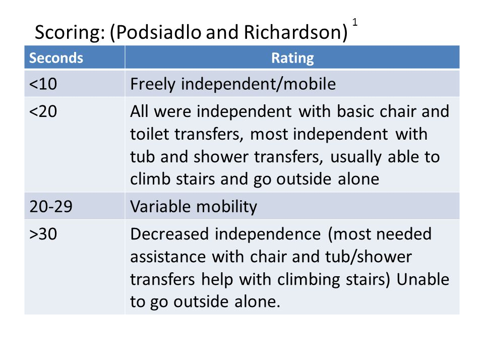 Scoring: (Podsiadlo and Richardson) SecondsRating <10Freely independent/mobile <20All were independent with basic chair and toilet transfers, most independent with tub and shower transfers, usually able to climb stairs and go outside alone 20-29Variable mobility >30Decreased independence (most needed assistance with chair and tub/shower transfers help with climbing stairs) Unable to go outside alone.