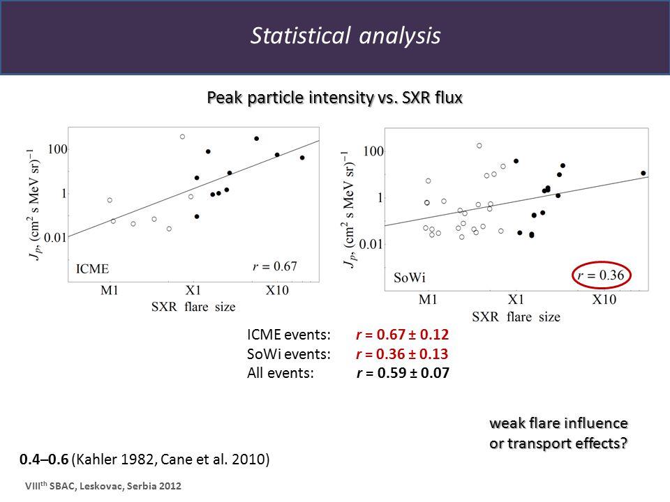 Statistical analysis VIII th SBAC, Leskovac, Serbia 2012 0.4–0.6 (Kahler 1982, Cane et al. 2010) Peak particle intensity vs. SXR flux ICME events: r =
