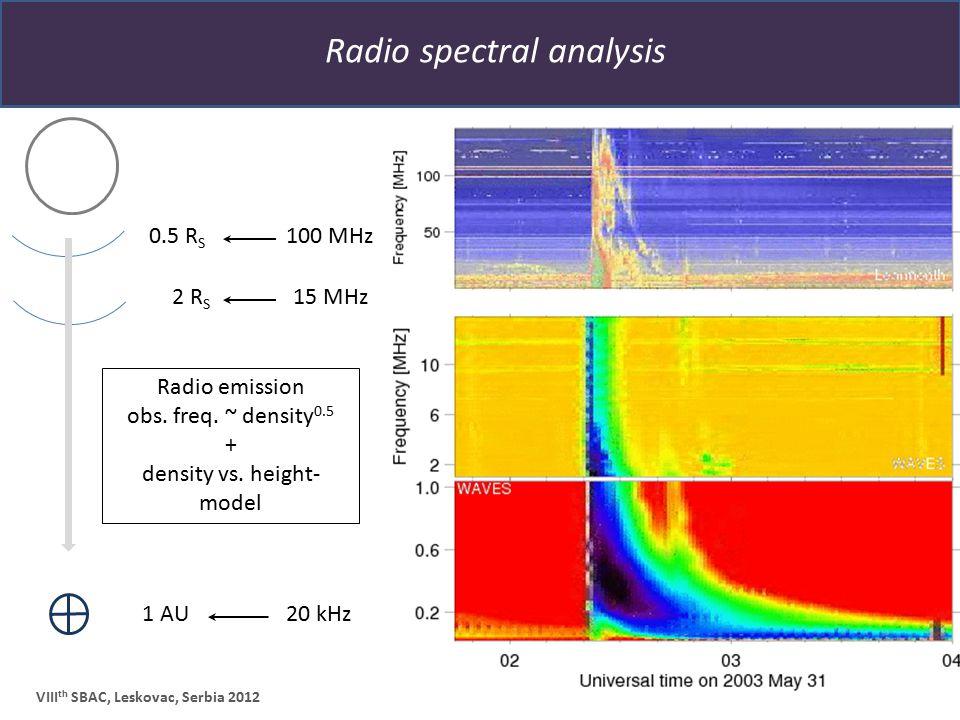 Radio spectral analysis VIII th SBAC, Leskovac, Serbia 2012 2 R S 1 AU Radio emission obs. freq. ~ density 0.5 + density vs. height- model 0.5 R S 100