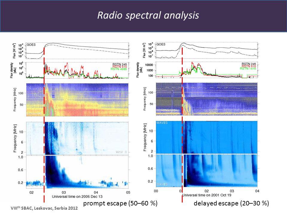 Radio spectral analysis VIII th SBAC, Leskovac, Serbia 2012 delayed escape (20–30 %)prompt escape (50–60 %)