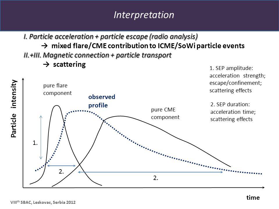 Interpretation VIII th SBAC, Leskovac, Serbia 2012 2. SEP duration: acceleration time; scattering effects 1. SEP amplitude: acceleration strength; esc