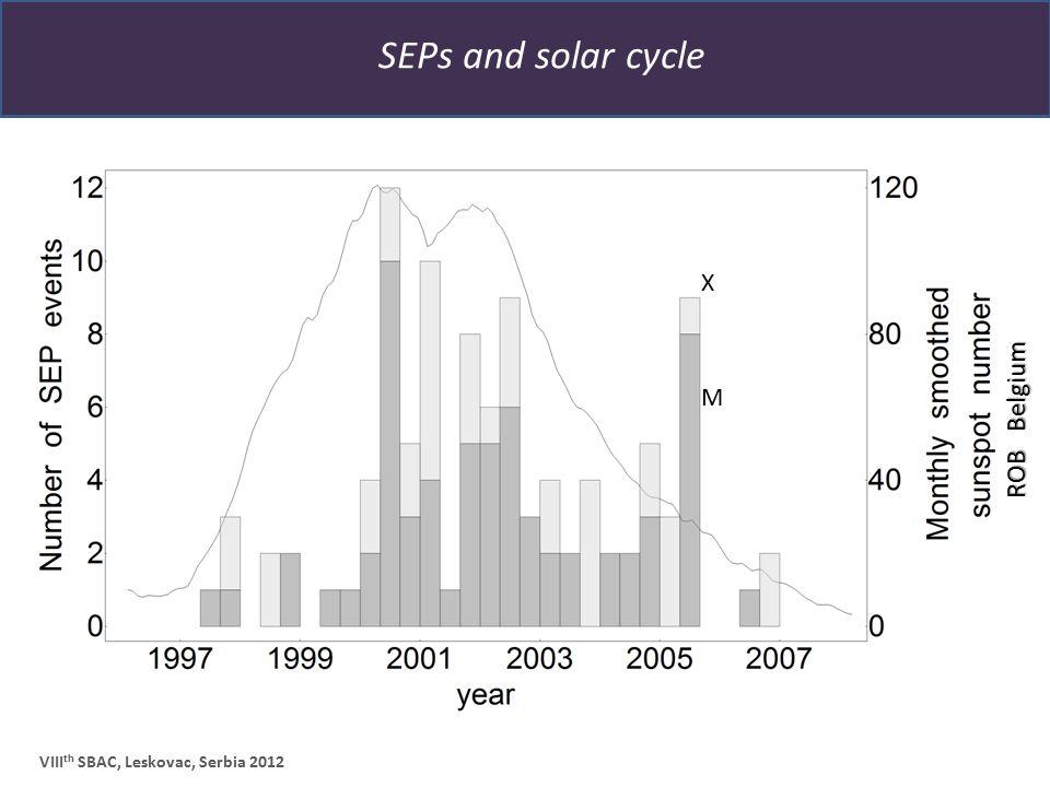 SEPs and solar cycle VIII th SBAC, Leskovac, Serbia 2012 X M ROB Belgium