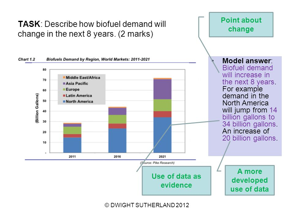 TASK: Describe how biofuel demand will change in the next 8 years.