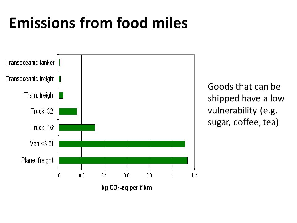Emissions from food miles Goods that can be shipped have a low vulnerability (e.g.