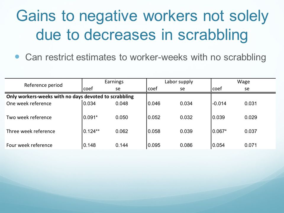 Gains to negative workers not solely due to decreases in scrabbling Can restrict estimates to worker-weeks with no scrabbling