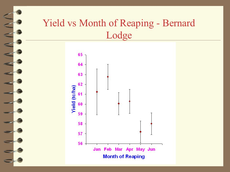Yield vs Month of Reaping - Monymusk
