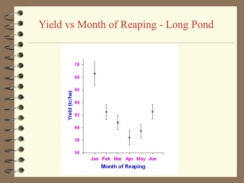 Yield vs Month of Reaping - Bernard Lodge