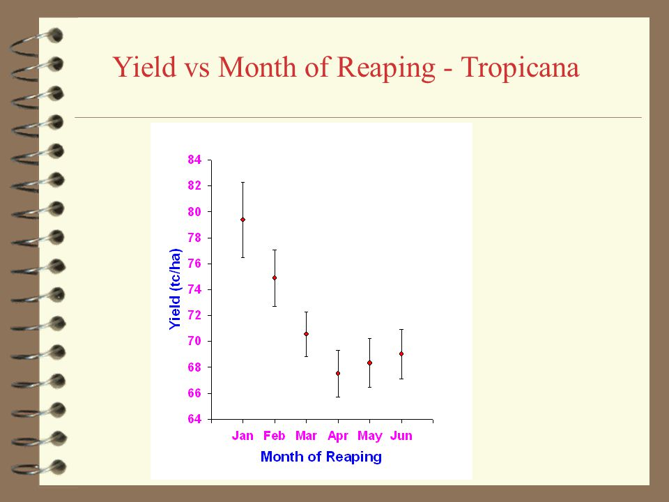 Yield vs Month of Reaping - Hampden