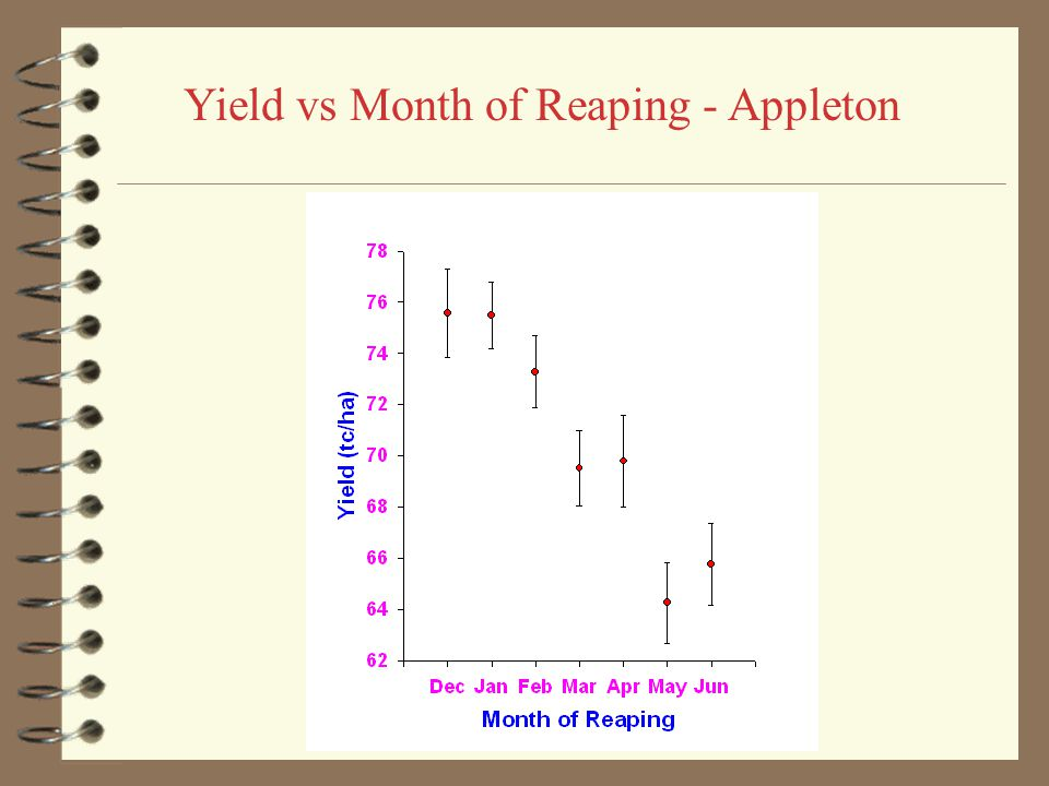 Results  ANOVA is highly significant  Rapidly declining yields except Worthy Park and Cambria  Highest yields when reaped between December & March
