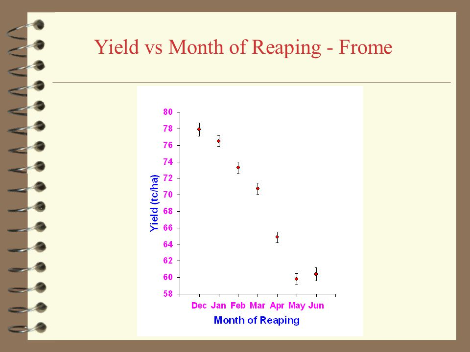 Yield vs Month of Reaping - Appleton