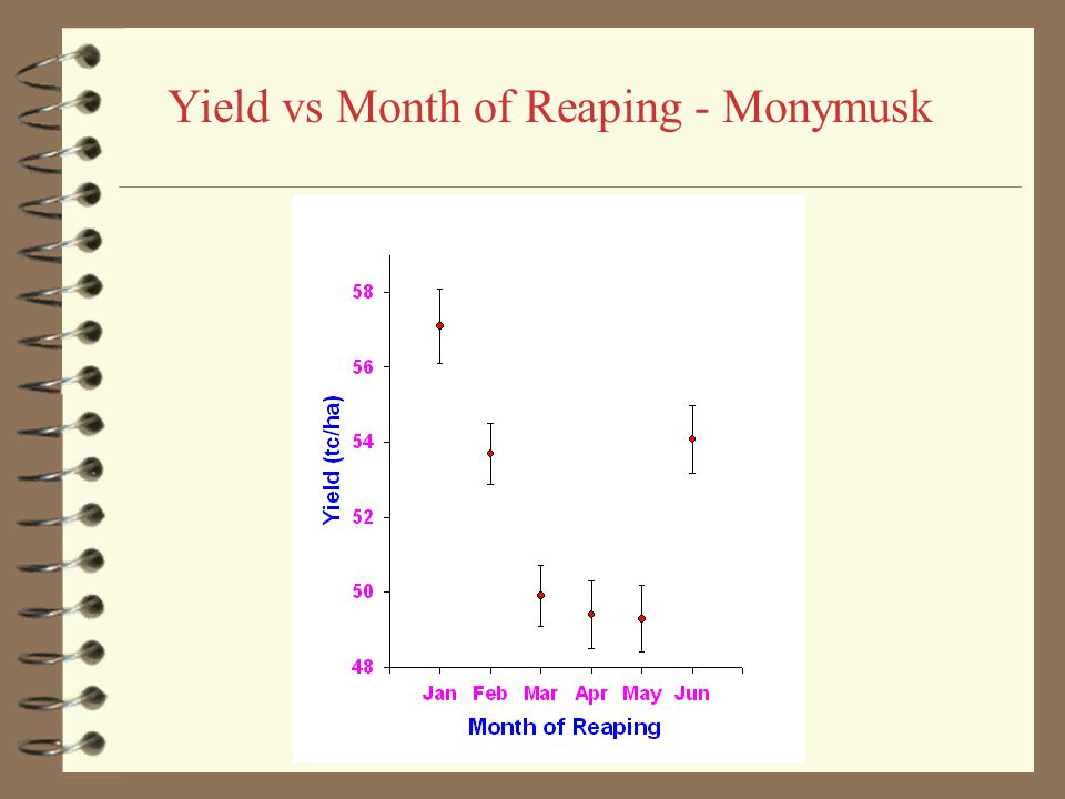 Yield vs Month of Reaping - Frome