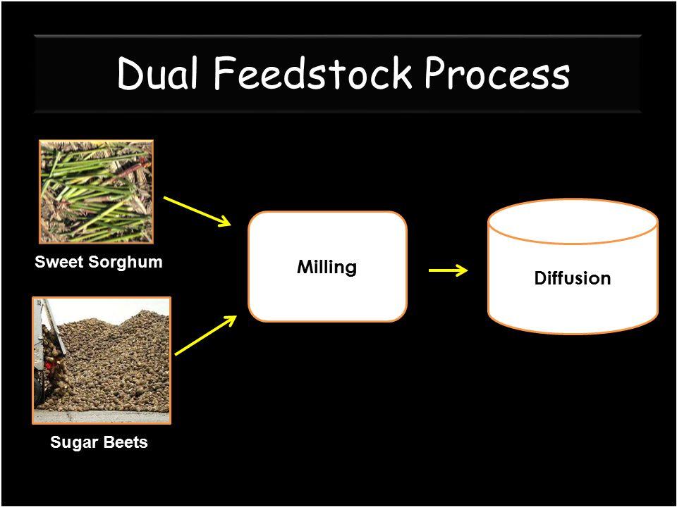 Dual Feedstock Process Sweet Sorghum Sugar Beets Milling Diffusion