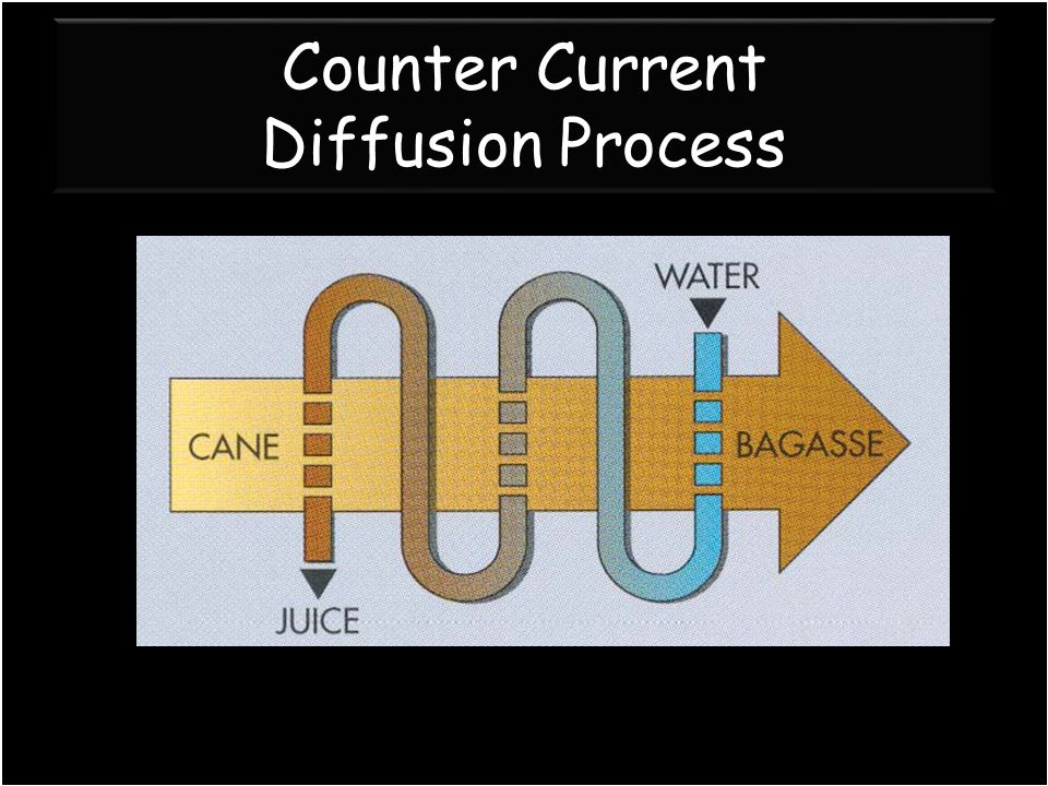Counter Current Diffusion Process