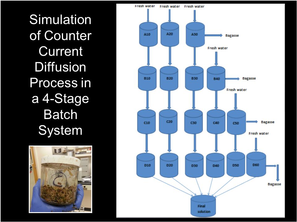 Simulation of Counter Current Diffusion Process in a 4-Stage Batch System