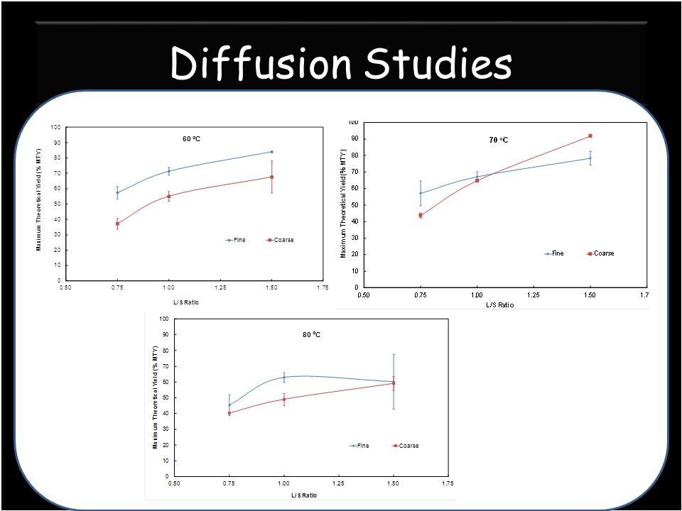 Diffusion Studies
