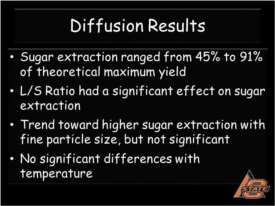 Diffusion Results Sugar extraction ranged from 45% to 91% of theoretical maximum yield L/S Ratio had a significant effect on sugar extraction Trend toward higher sugar extraction with fine particle size, but not significant No significant differences with temperature Sugar extraction ranged from 45% to 91% of theoretical maximum yield L/S Ratio had a significant effect on sugar extraction Trend toward higher sugar extraction with fine particle size, but not significant No significant differences with temperature