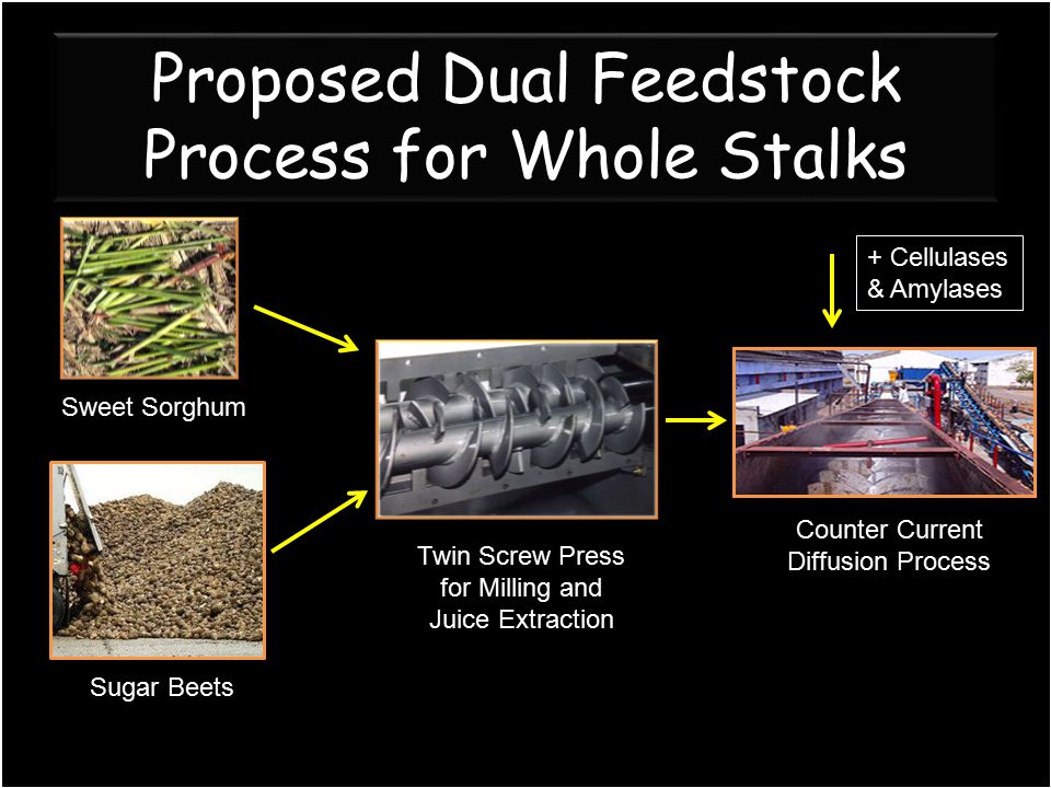 Proposed Dual Feedstock Process for Whole Stalks Twin Screw Press for Milling and Juice Extraction Counter Current Diffusion Process Sweet Sorghum Sug