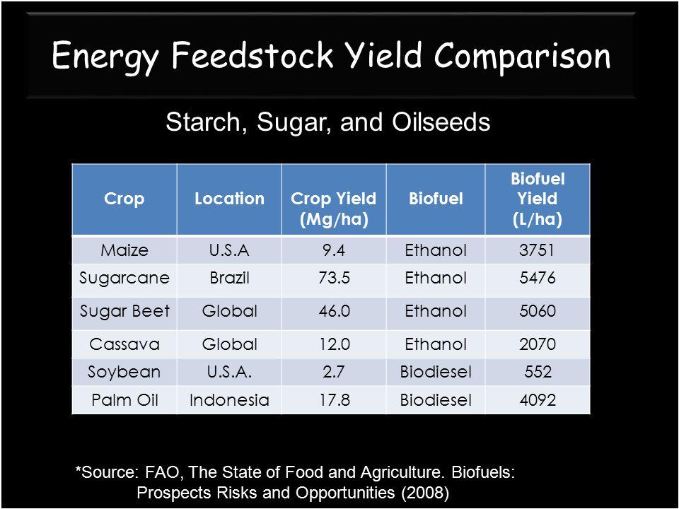 Energy Feedstock Yield Comparison CropLocationCrop Yield (Mg/ha) Biofuel Yield (L/ha) MaizeU.S.A9.4Ethanol3751 SugarcaneBrazil73.5Ethanol5476 Sugar Be