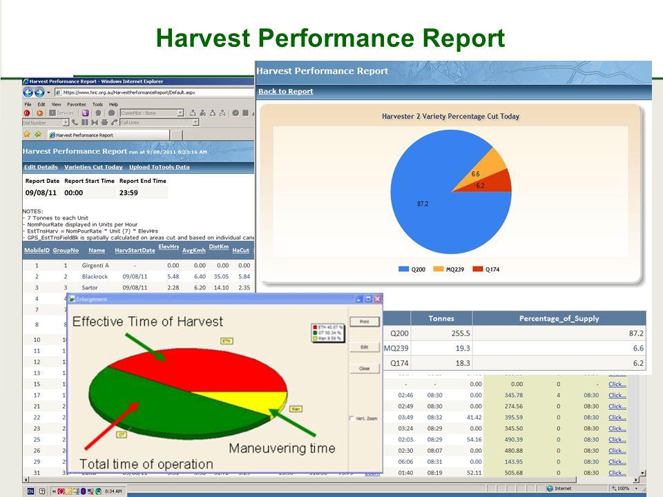 Harvest Performance Report