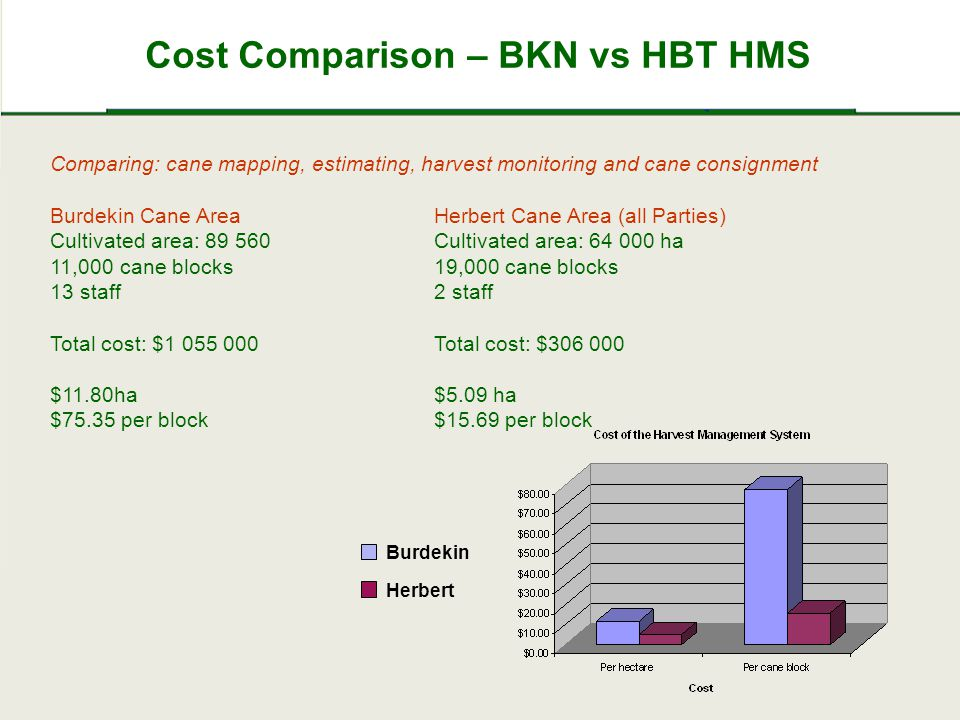 Cost Comparison – BKN vs HBT HMS Comparing: cane mapping, estimating, harvest monitoring and cane consignment Burdekin Cane AreaHerbert Cane Area (all Parties) Cultivated area: 89 560 Cultivated area: 64 000 ha 11,000 cane blocks19,000 cane blocks 13 staff2 staff Total cost: $1 055 000Total cost: $306 000 $11.80ha $5.09 ha $75.35 per block$15.69 per block Burdekin Herbert