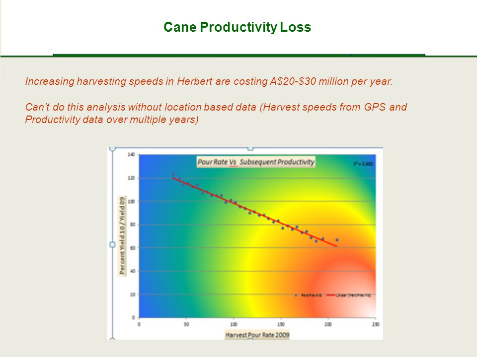 Cane Productivity Loss Increasing harvesting speeds in Herbert are costing A$20-$30 million per year.