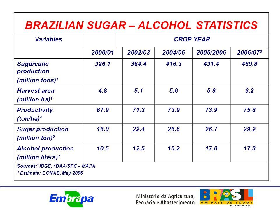 BRAZILIAN SUGAR – ALCOHOL STATISTICS VariablesCROP YEAR 2000/012002/032004/052005/20062006/07 3 Sugarcane production (million tons) 1 326.1364.4416.3431.4469.8 Harvest area (million ha) 1 4.85.15.65.86.2 Productivity (ton/ha) 1 67.971.373.9 75.8 Sugar production (million ton) 2 16.022.426.626.729.2 Alcohol production (million liters) 2 10.512.515.217.017.8 Sources: 1 IBGE; 2 DAA/SPC – MAPA 3 Estimate: CONAB, May 2006
