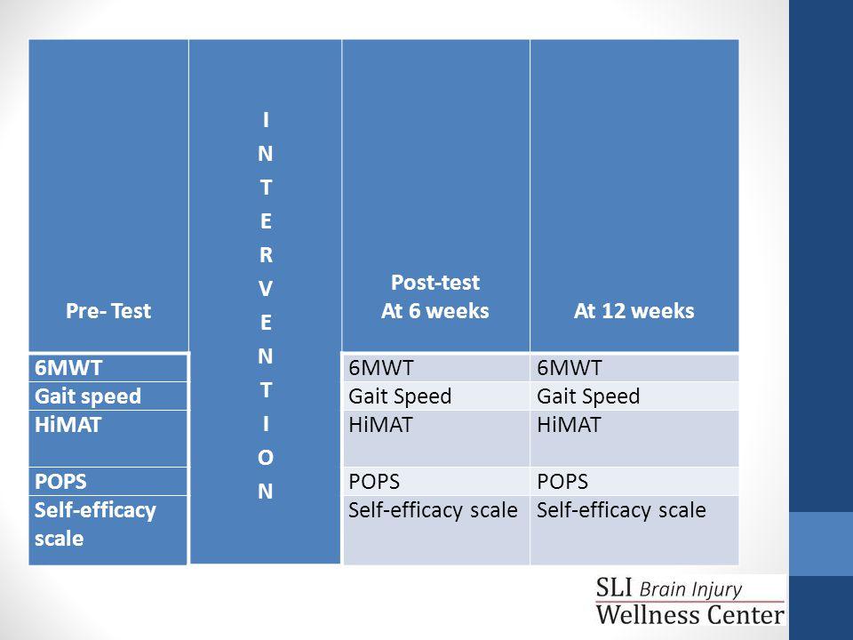 Pre- Test Post-test At 6 weeks At 12 weeks 6MWT Gait speedGait Speed HiMAT POPS Self-efficacy scale