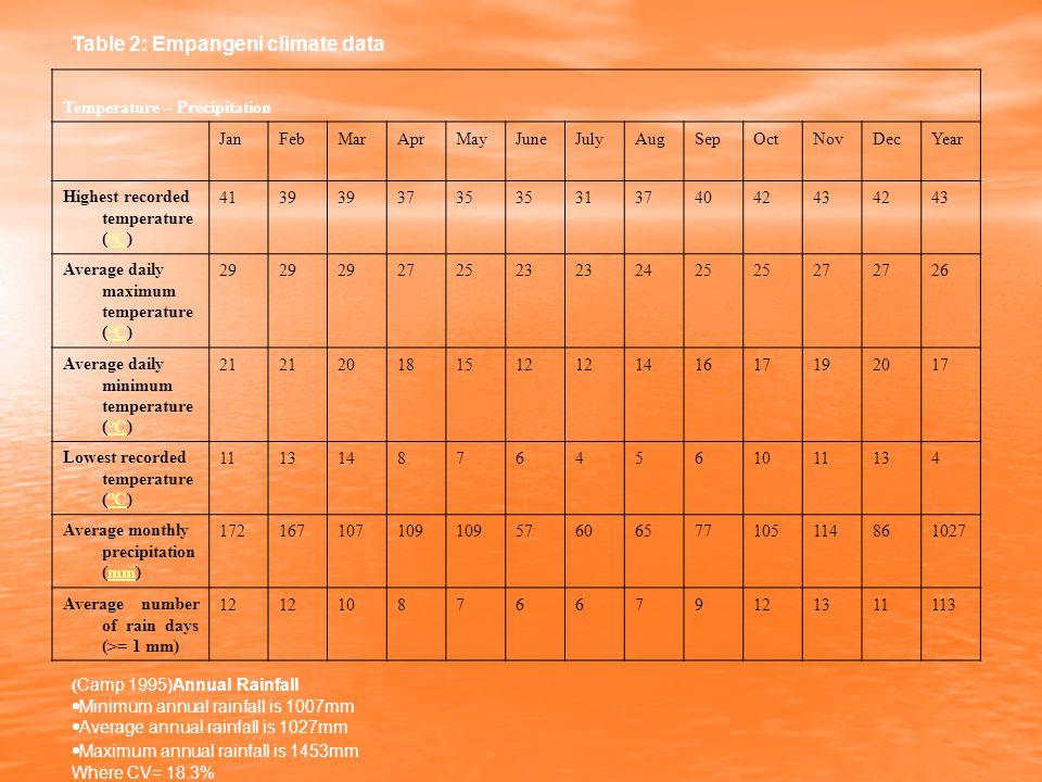 Table 2: Empangeni climate data Temperature – Precipitation JanFebMarAprMayJuneJulyAugSepOctNovDecYear Highest recorded temperature (°C)°C 4139 3735 31374042434243 Average daily maximum temperature (°C)°C 29 272523 2425 27 26 Average daily minimum temperature (°C)°C 21 20181512 141617192017 Lowest recorded temperature (°C)°C 1113148764561011134 Average monthly precipitation (mm)mm 172167107109 57606577105114861027 Average number of rain days (>= 1 mm) 12 10876679121311113 ( Camp 1995)Annual Rainfall  Minimum annual rainfall is 1007mm  Average annual rainfall is 1027mm  Maximum annual rainfall is 1453mm Where CV= 18.3%