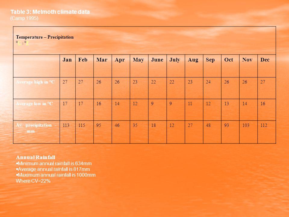 Table 3: Melmoth climate data (Camp 1995) Temperature – Precipitation °C | °FCF JanFebMarAprMayJuneJulyAugSepOctNovDec Average high in °C27 26 2322 232426 27 Average low in °C17 161412991112131416 Av.