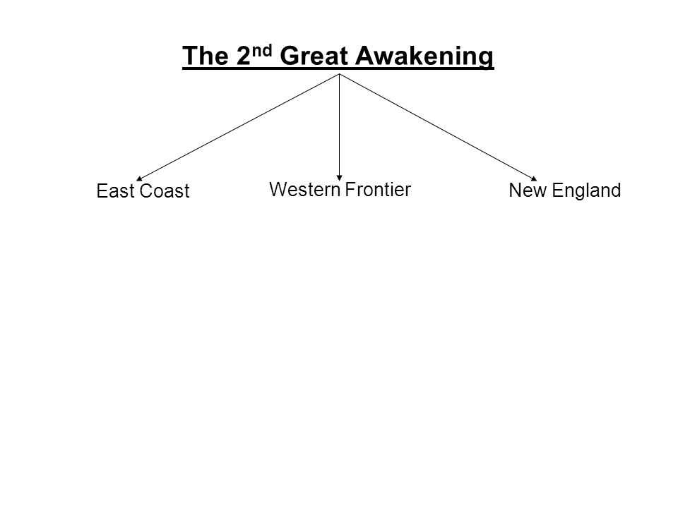 The 2 nd Great Awakening East Coast Western Frontier New England