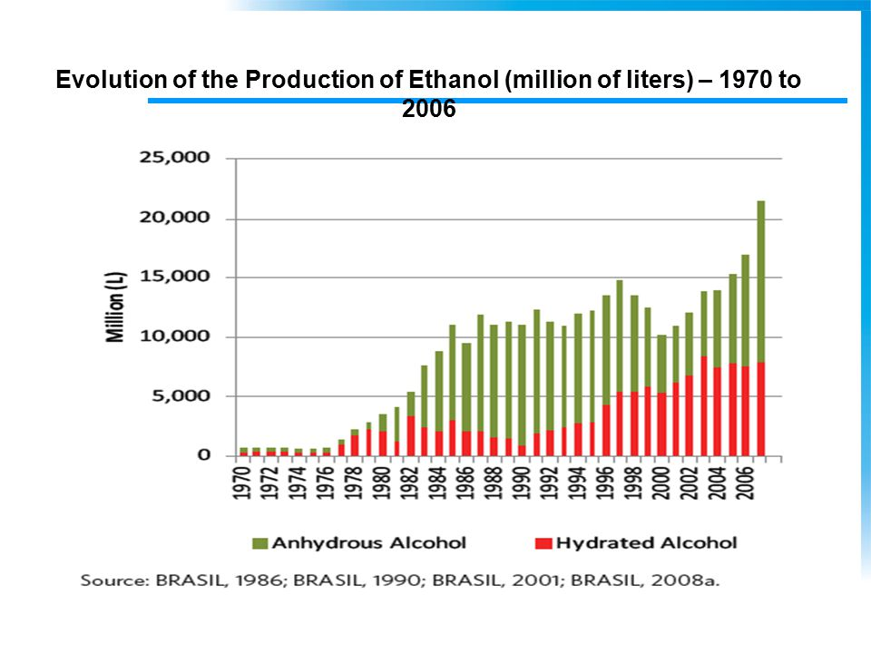 Evolution of the Production of Ethanol (million of liters) – 1970 to 2006