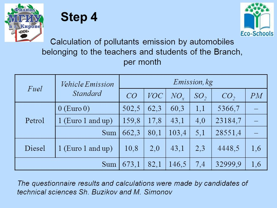 The questionnaire for toxic automobile exhaust evaluation (questioning was fulfilled by students A. Vinogradov, V. Zhdanov, D. Salnikov, D. Sapunov) S