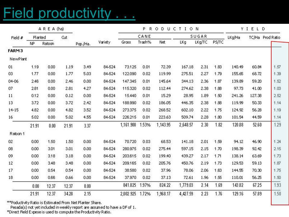 Field productivity...