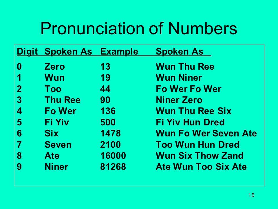 14 Spelling of Words and Initials LetterWordPronunciation AAlphaAl Fah BBravoBra Voh CCharlieChar Lee DDeltaDell Tah EEchoEck Oh FFoxtrotFoks Trot GGo