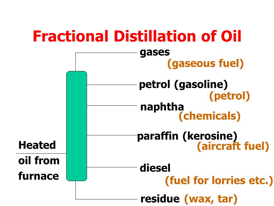 Oil A fraction is a group of chemical compounds, all of which boil within the same temperature range.