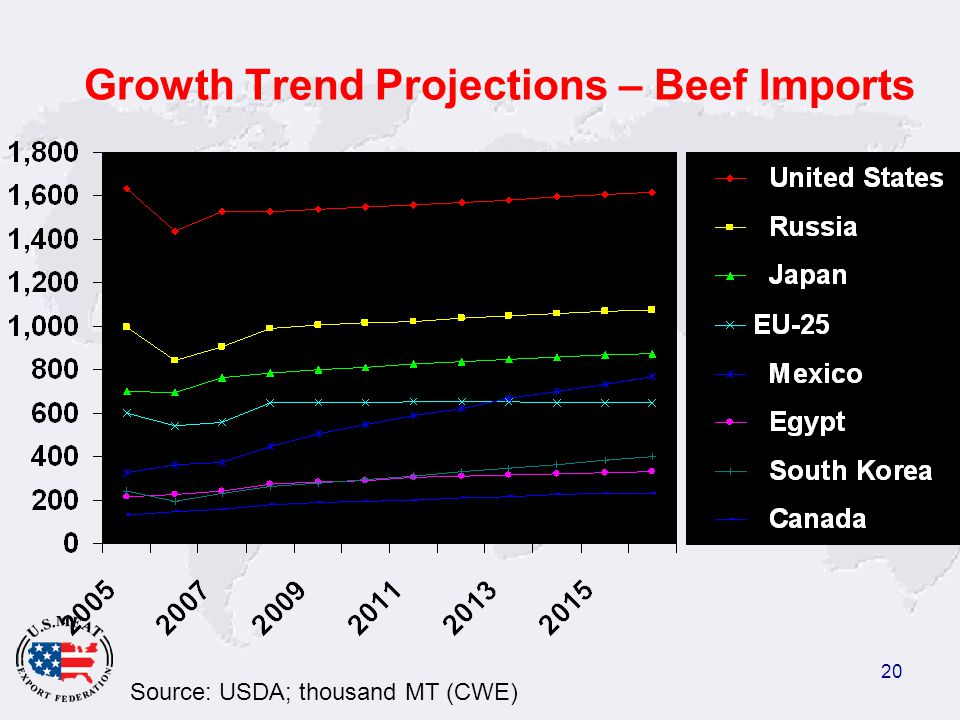 20 Growth Trend Projections – Beef Imports Source: USDA; thousand MT (CWE)