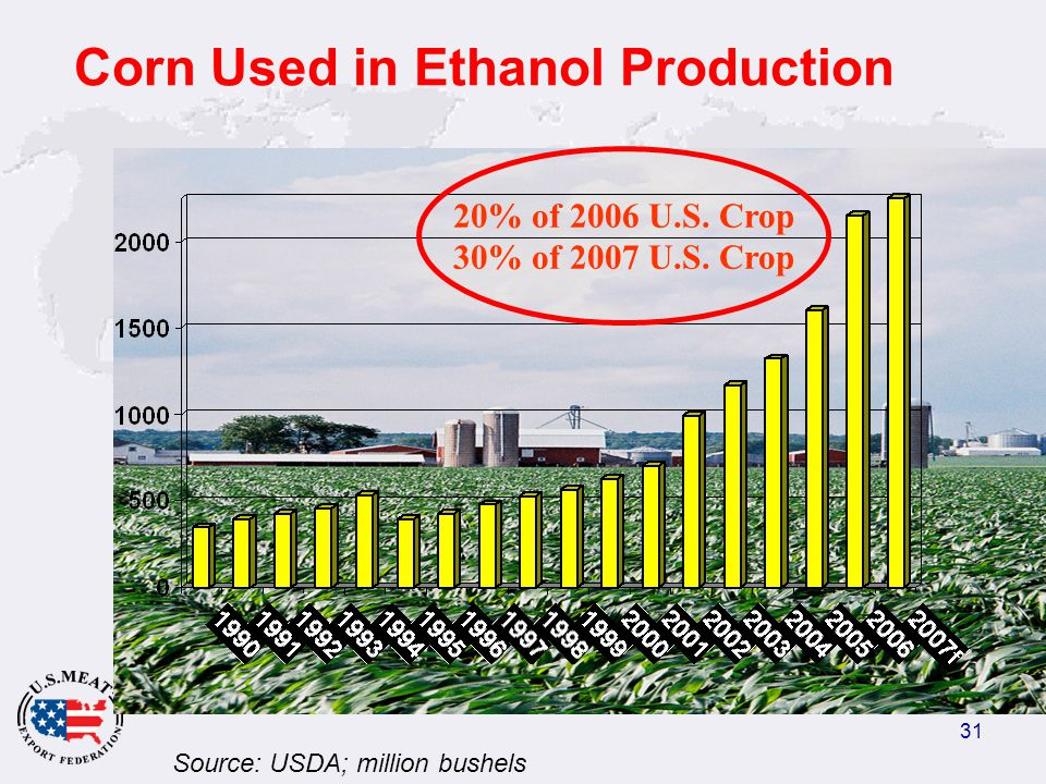 31 Corn Used in Ethanol Production Source: USDA; million bushels 20% of 2006 U.S.