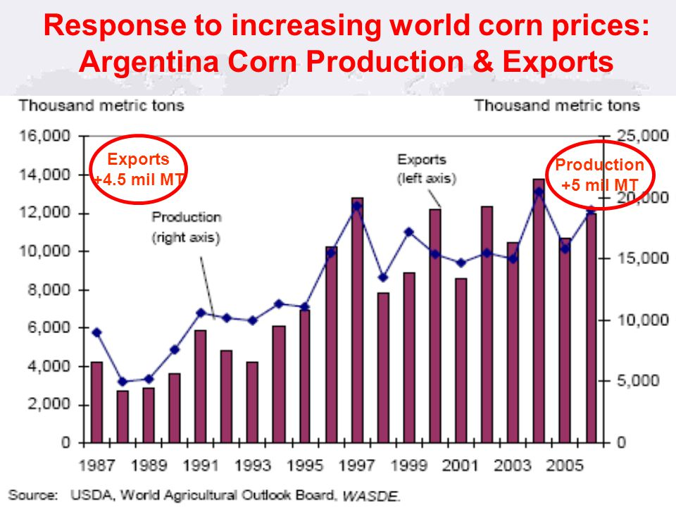33 Response to increasing world corn prices: Argentina Corn Production & Exports Production +5 mil MT Exports +4.5 mil MT