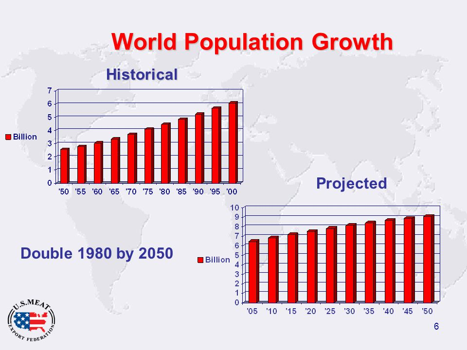 6 World Population Growth Historical Projected Double 1980 by 2050