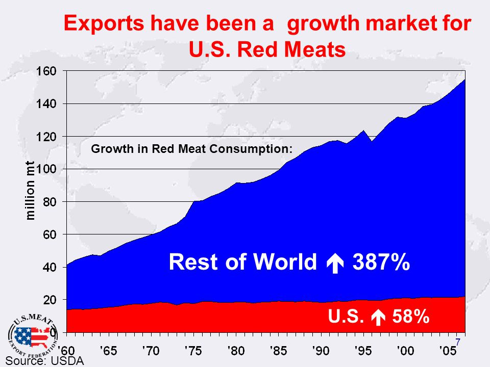 7 Exports have been a growth market for U.S. Red Meats Rest of World  387% U.S.