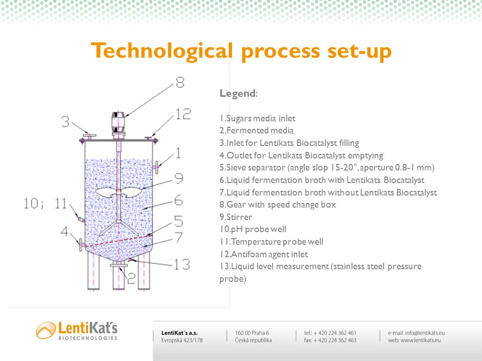 Technological process set-up Legend: 1.Sugars media inlet 2.Fermented media 3.Inlet for Lentikats Biocatalyst filling 4.Outlet for Lentikats Biocatalyst emptying 5.Sieve separator (angle slop 15-20°, aperture 0.8-1 mm) 6.Liquid fermentation broth with Lentikats Biocatalyst 7.Liquid fermentation broth without Lentikats Biocatalyst 8.Gear with speed change box 9.Stirrer 10.pH probe well 11.Temperature probe well 12.Antifoam agent inlet 13.Liquid level measurement (stainless steel pressure probe)