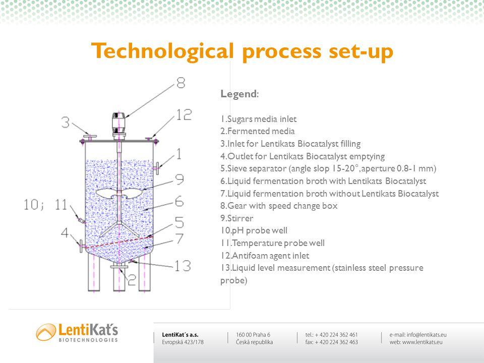 Technological process set-up Legend: 1.Sugars media inlet 2.Fermented media 3.Inlet for Lentikats Biocatalyst filling 4.Outlet for Lentikats Biocataly