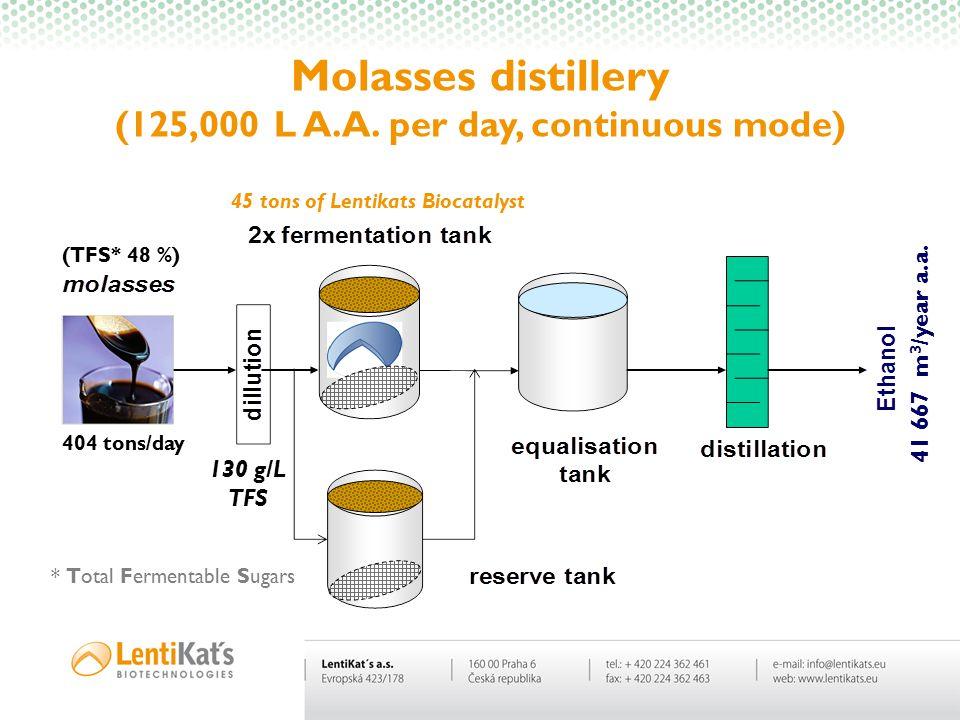 Molasses distillery (125,000 L A.A. per day, continuous mode) (TFS* 48 %) 404 tons/day * Total Fermentable Sugars 130 g/L TFS 45 tons of Lentikats Bio