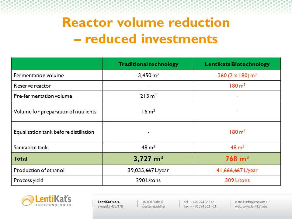 Biotechnologies are changing the world….. Reactor volume reduction – reduced investments Traditional technologyLentikats Biotechnology Fermentation vo