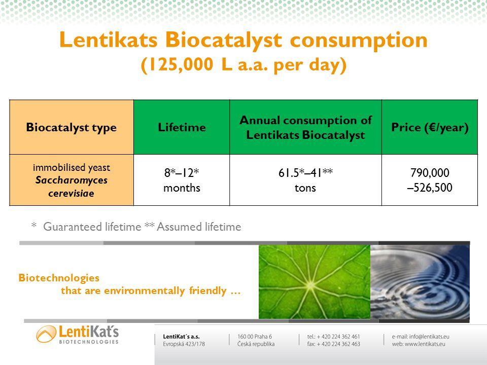 Biotechnologies are changing the world….. Lentikats Biocatalyst consumption (125,000 L a.a. per day) * Guaranteed lifetime ** Assumed lifetime Biocata
