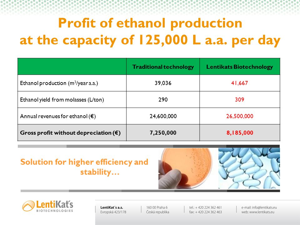 Biotechnologies are changing the world….. Profit of ethanol production at the capacity of 125,000 L a.a. per day Traditional technologyLentikats Biote