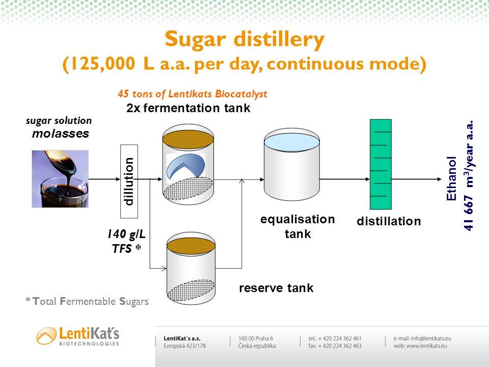 Sugar distillery (125,000 L a.a. per day, continuous mode) sugar solution 45 tons of Lentikats Biocatalyst 140 g/L TFS * * Total Fermentable Sugars 41