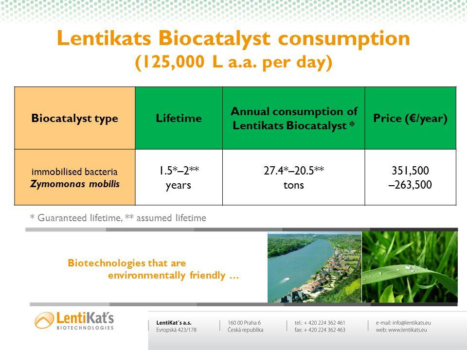 Biotechnologies are changing the world….. Biotechnologies are changing the world….. * Guaranteed lifetime, ** assumed lifetime Lentikats Biocatalyst c